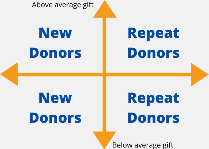 segmentation for donor acknowledgment leter
