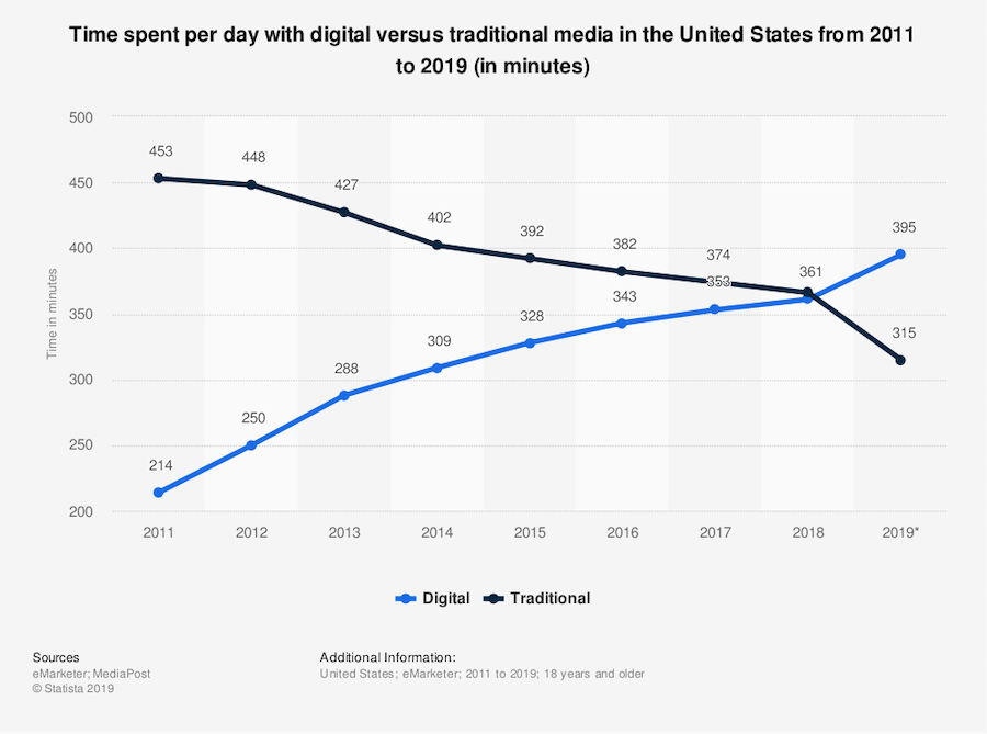 Digital and Traditional media trend
