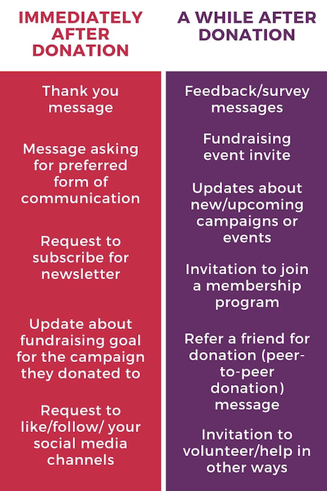 Donor engagement messaging examples