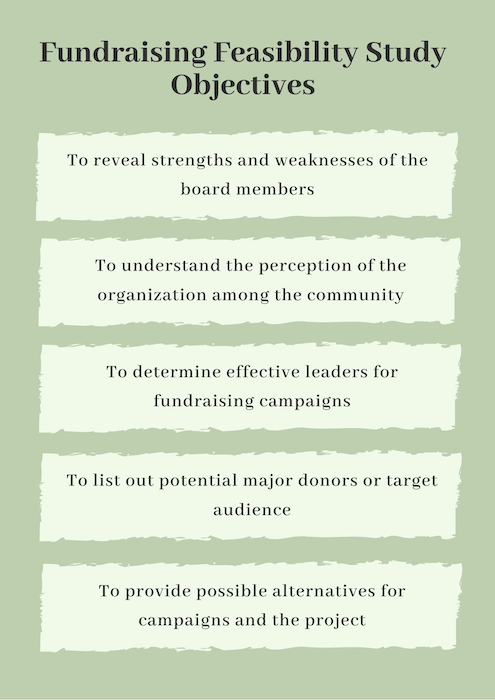Fundraising feasibility study objectives