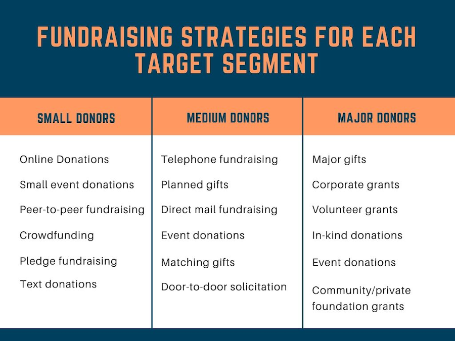 Fundraising for different segments