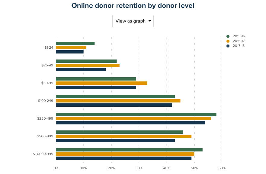 online donor retention by donation level