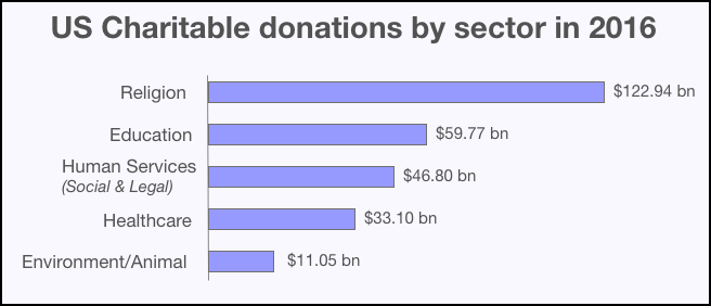 Donations by sector