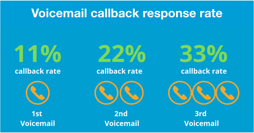 Voicemail message response rate
