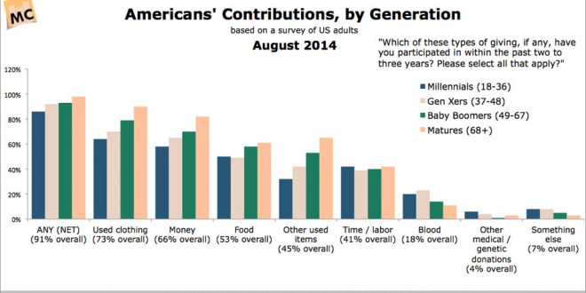 Donations by demographic - America