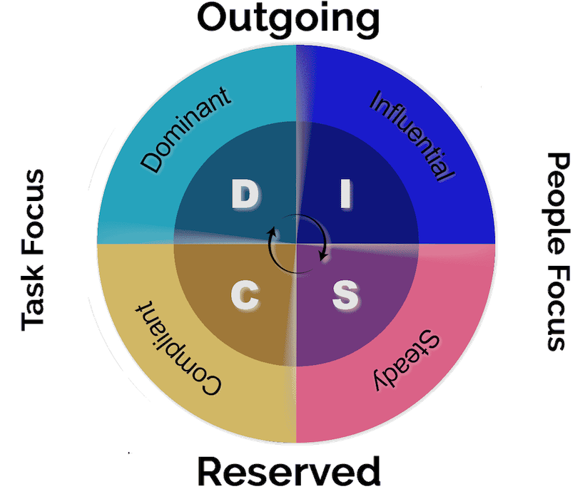 using psychology in business - DISC profiles