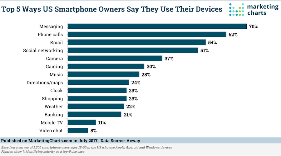 Text message statistics - uses of smartphone