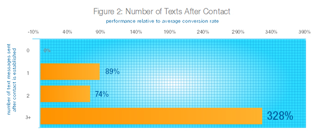 conversion-rate-SMS