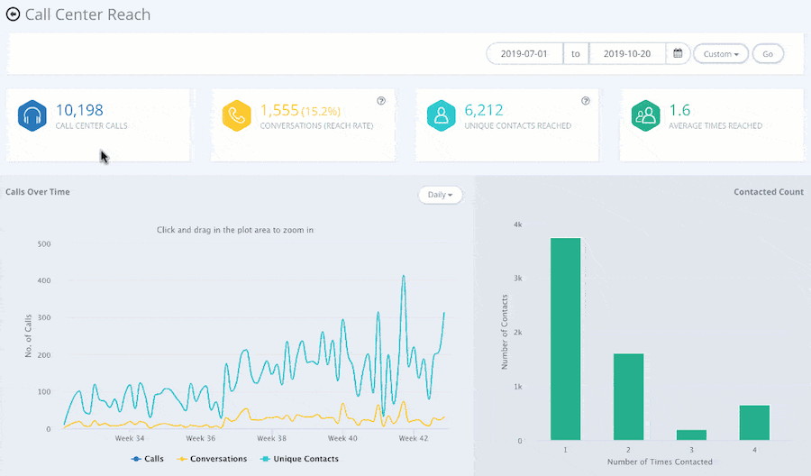 virtual call center software analytics dashboard