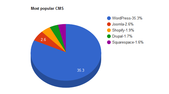 wordpress market share
