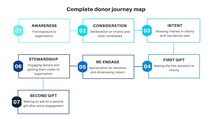 Nonprofit communication plan donor journey