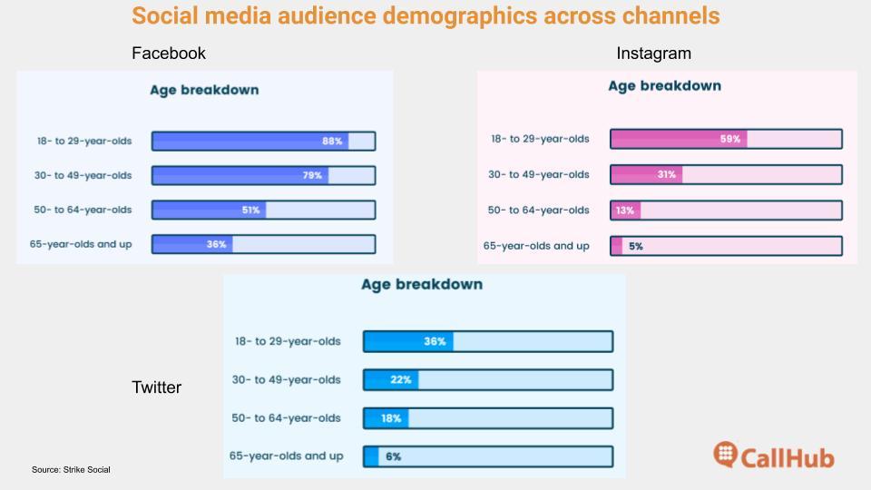 church social media strategy channel demographics