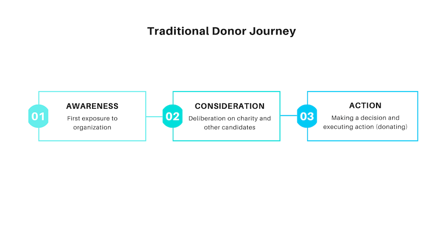 nonprofit communication plan traditional journey