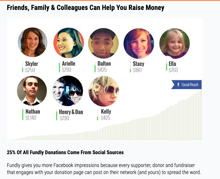 online donation tools fundly