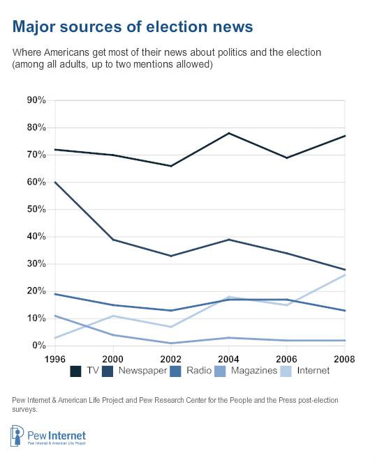 social media political campaign election news source