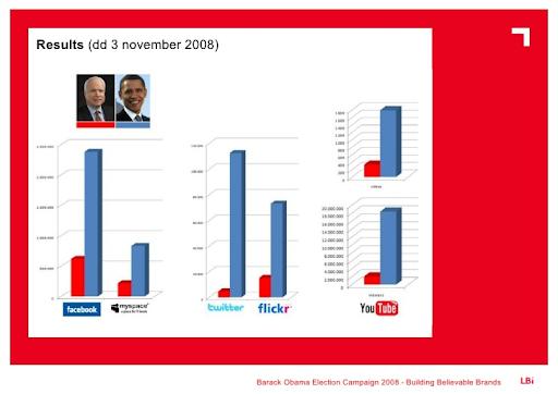 social media political campaign obama vs mccain