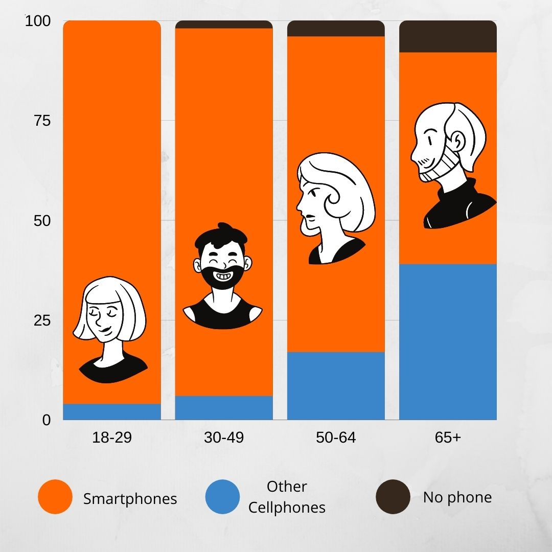test message marketing statistics agewise phone usage