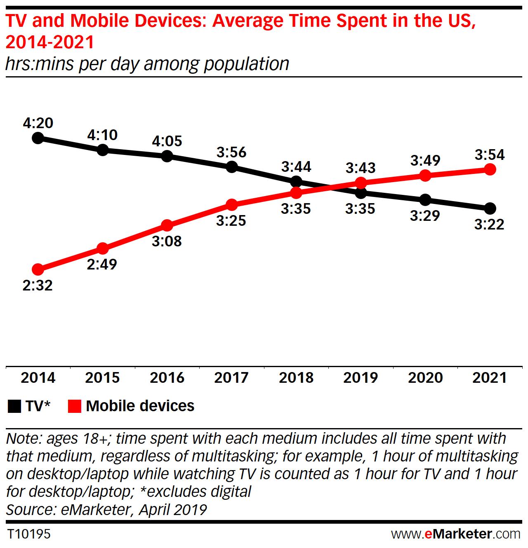 text blast marketing time spent on phone
