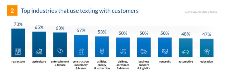 text message marketing statistics industries