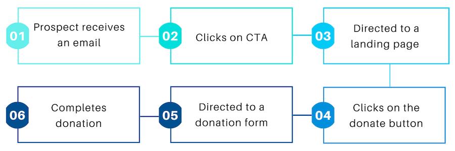 Fundraising_journey