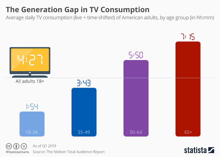 TV_consumption_demographics