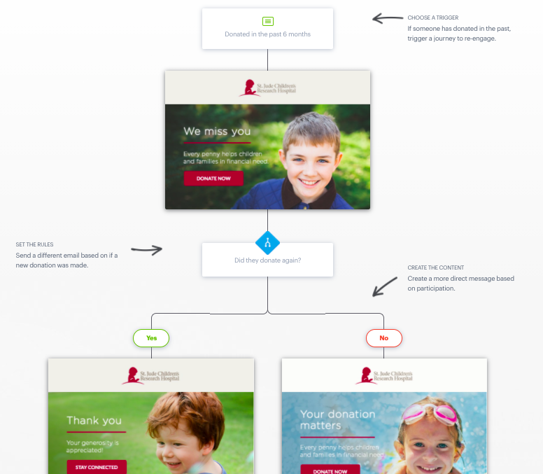 email-marketing-for-nonprofits-campaign-monitor-customer-journey