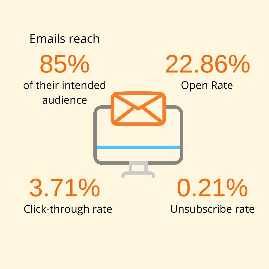 nonprofit-email-marketing-statistics