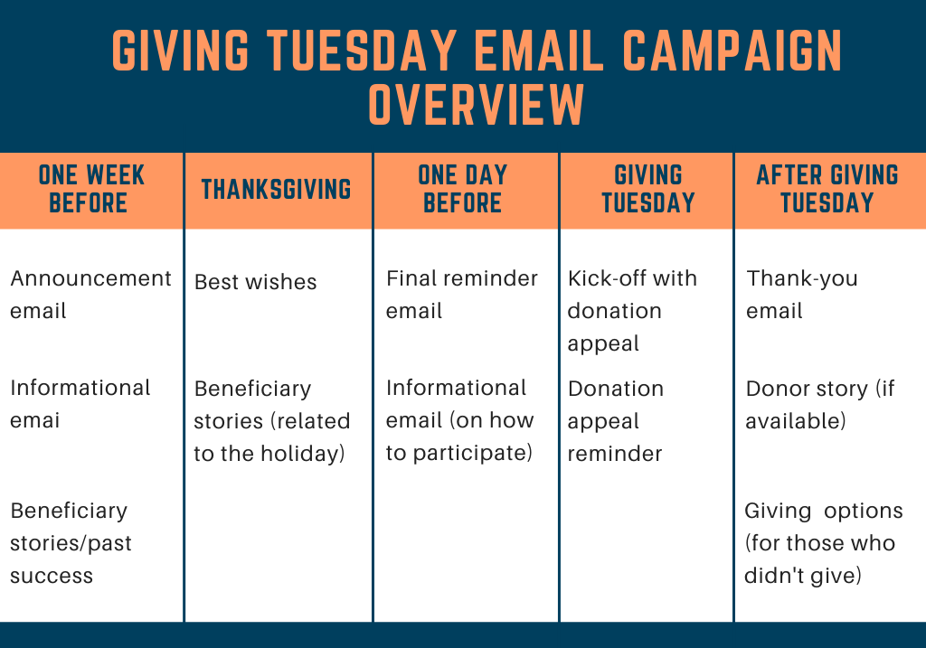 Giving-Tuesday-Email Campaign Timeline