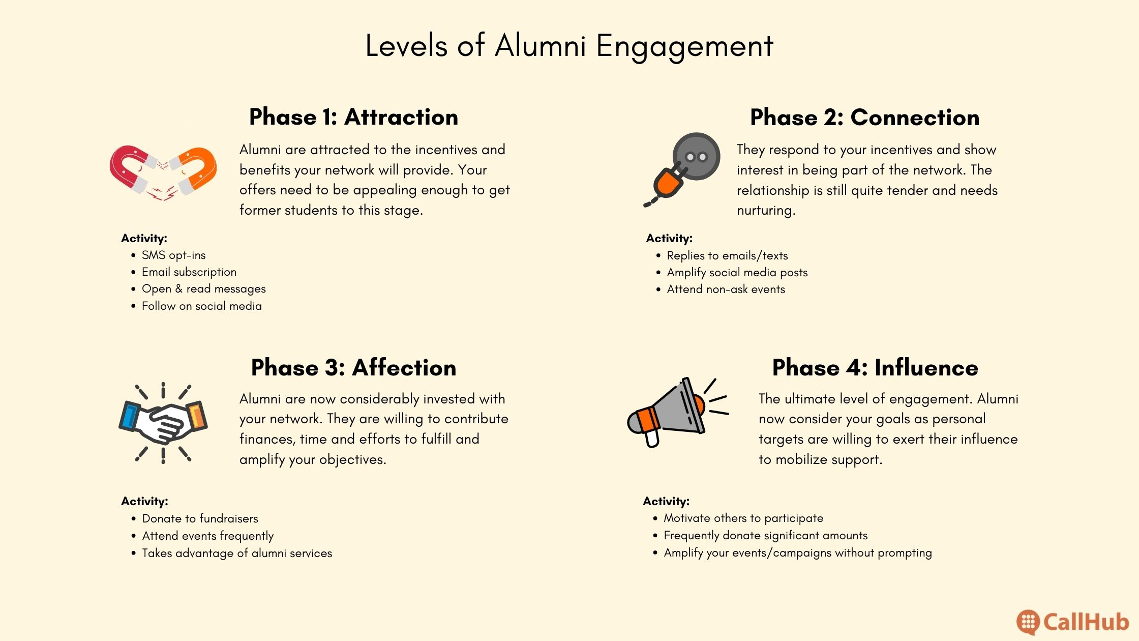 alumni-engagement-metrics-four-levels