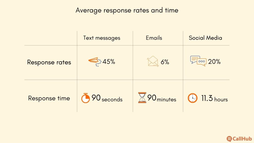 average-response-rates-and-time