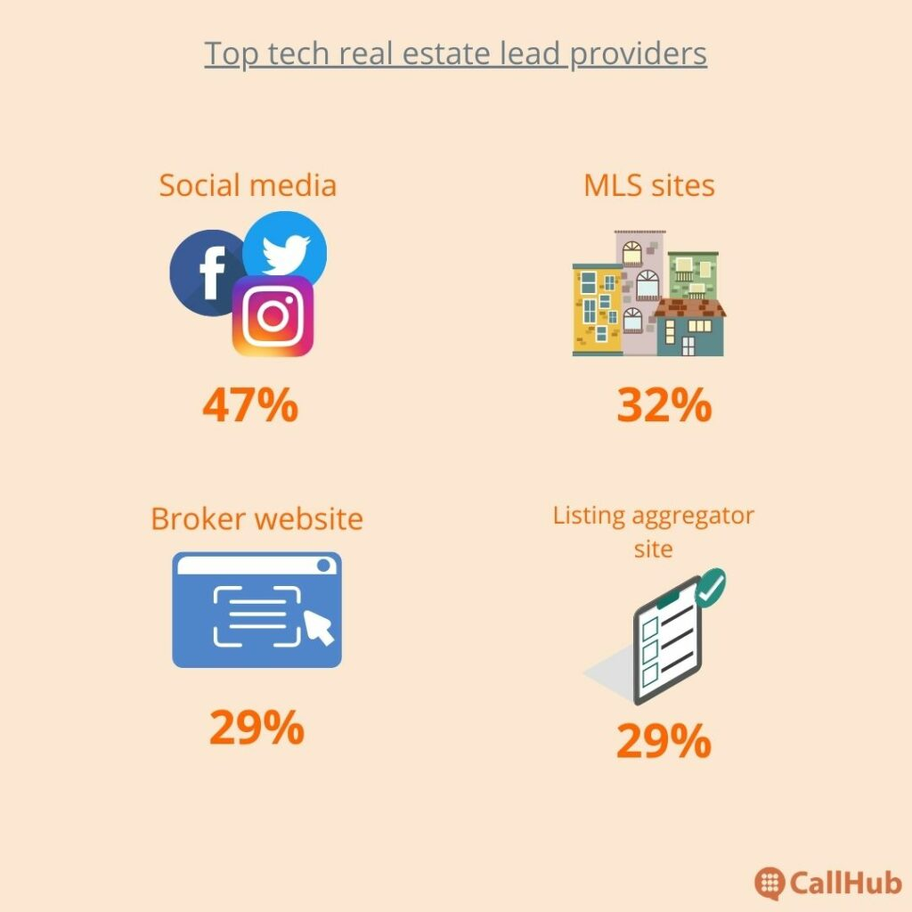 how-to-get-real-estate-leads-top-tech-resources