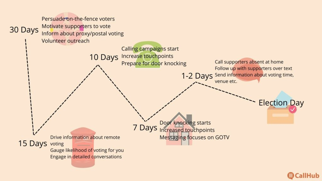 local-election-campaign-canvassing-timeline