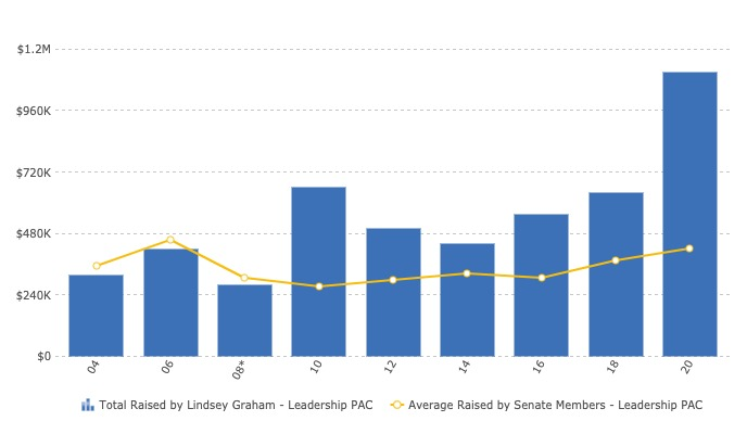 primary-campaign-lindsey-graham-pac-fundraising