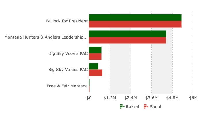 primary-campaign-steve-bullock-public-financing