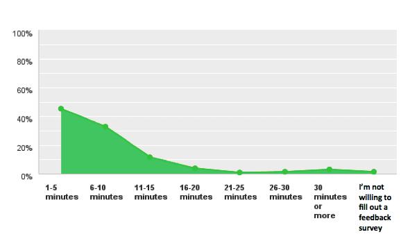 take-survey-length-chart