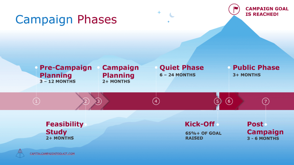 campaign-phase-timeline