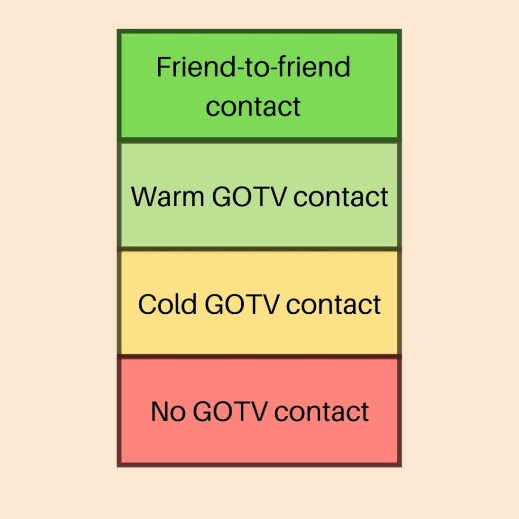 text-gotv-message-cold-vs-warm-friend-contact
