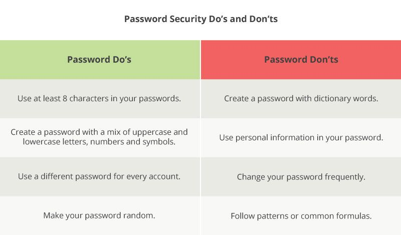 bloomerang-callhub-why-cybersecurity-measures-matter-to-nonprofit-donors-passwords