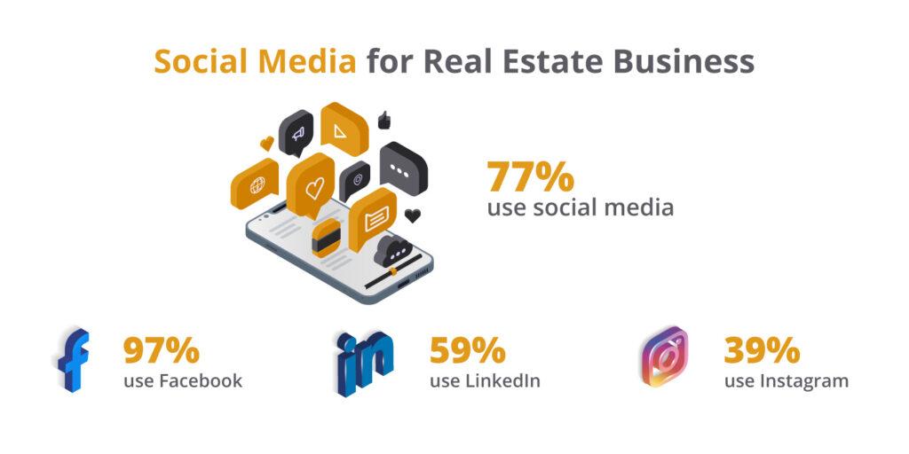 real estate social media statistics