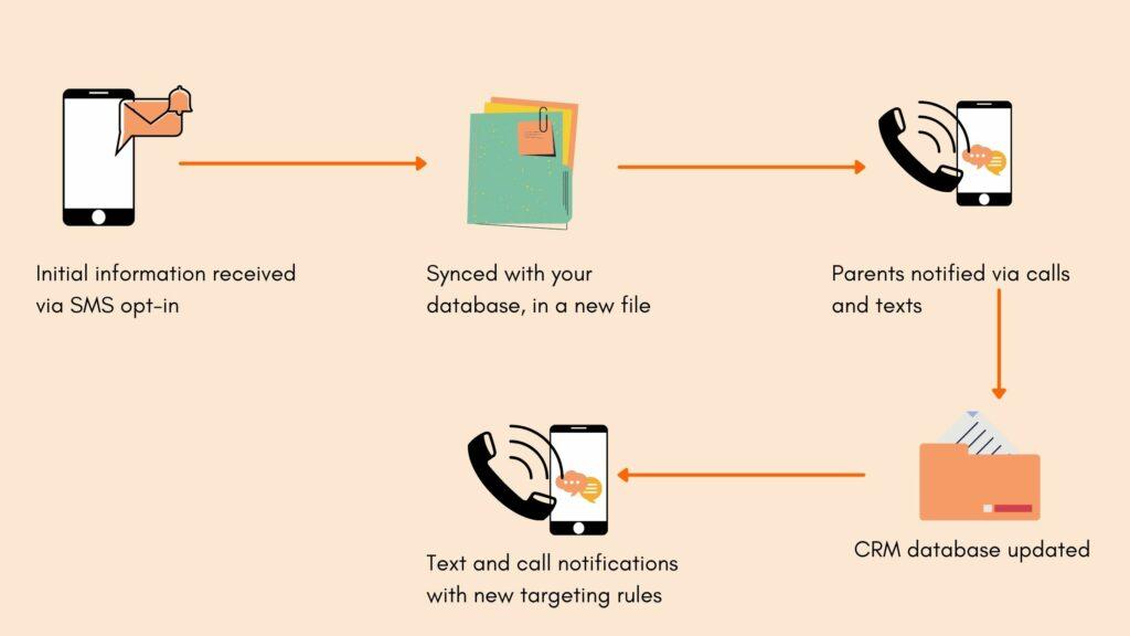 parent-notification-system-text-calling-journey